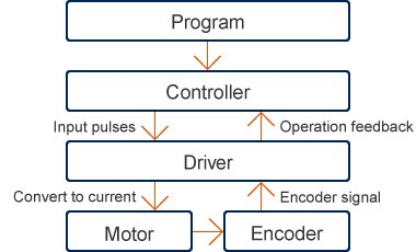 Program→Controller(Input pulses)→Driver(Convert to current)→Motor→Encoder(Encoder signal)→Driver(Operation feedback)→Controller