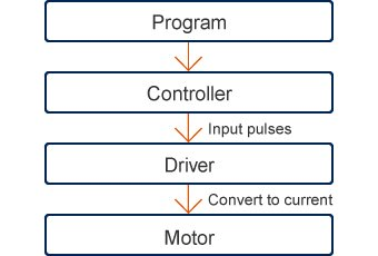 Program→Controller(Input pulses)→Driver(Convert to current)→Motor
