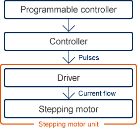 Programmable controller to Controller to(Pulses) Driver to(Current flow) stepper motor stepper motor unit(Driver stepper motor)