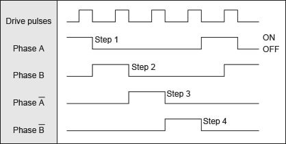 Table 1 Excitation sequence (single-phase excitation)